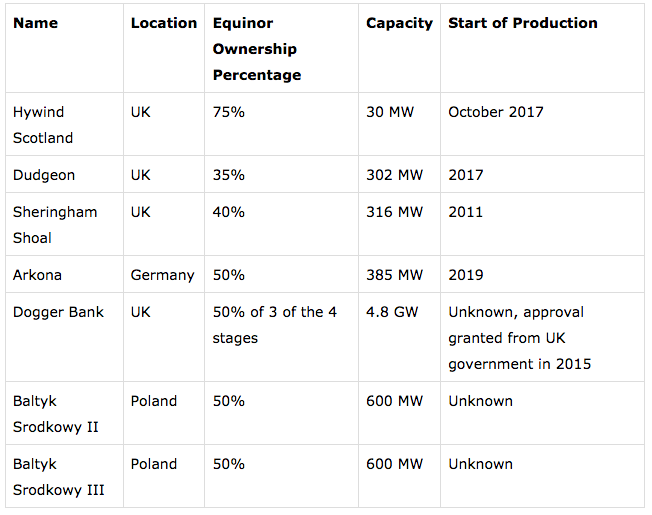 Equinor And Offshore Wind Power Stats