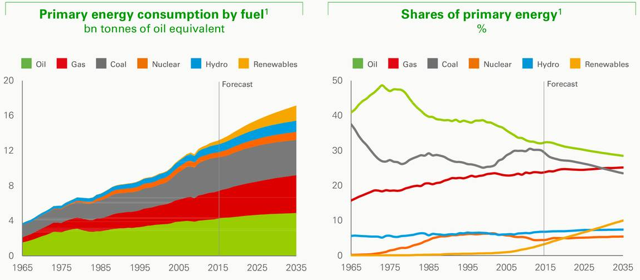 consumption growth over the next thirty years are natural gas and renewables