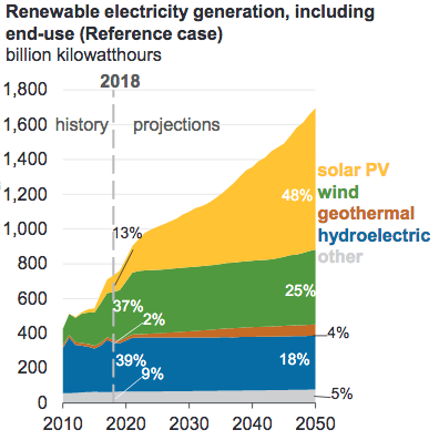 renewables growth, in the United States