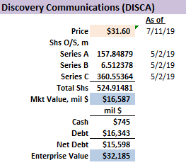 Discovery Communications Is Severely Undervalued