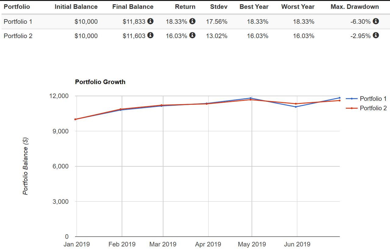 Our Mid-Year Dividend Growth Portfolio Updates
