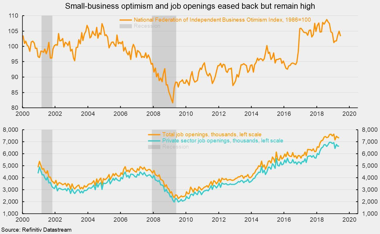 Small Business Confidence Holding At A High Level