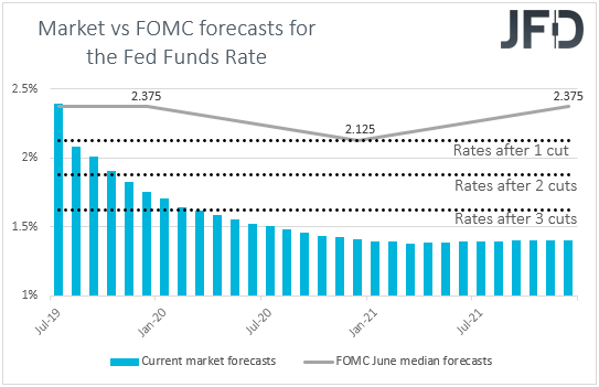 US Fed funds futures Market vs FOMC interest rates expectations