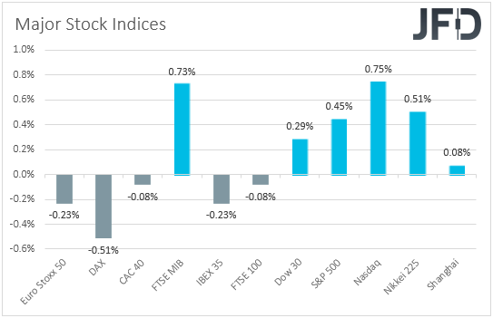 Major global stock indices