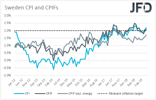 Sweden CPIs inflation