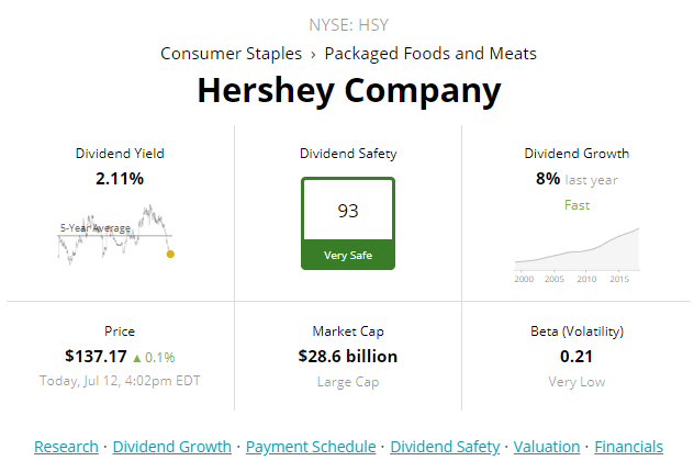Hershey: 8-9% Total Return Potential Over The Next Decade Makes It A Hold