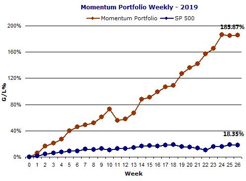 Momentum Portfolio 6 months in 2019