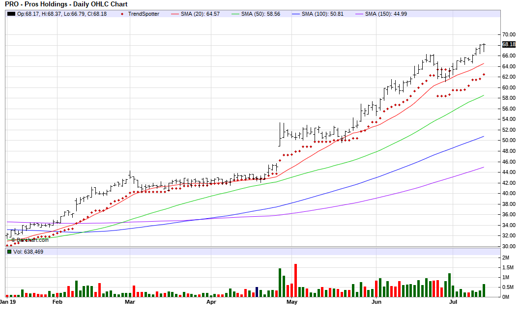 PROS Holdings - Chart Of The Day
