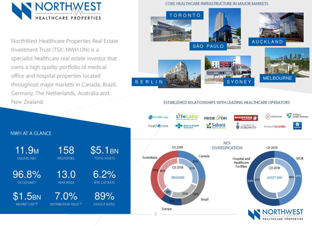 northwest healthcare REIT