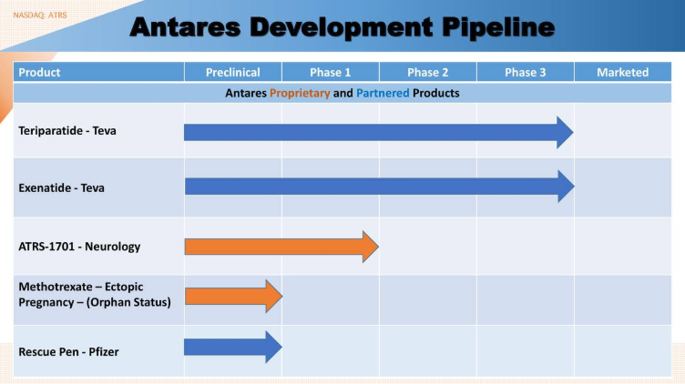 Antares Pharma's Stellar XYOSTED Launch And Pipeline Growth