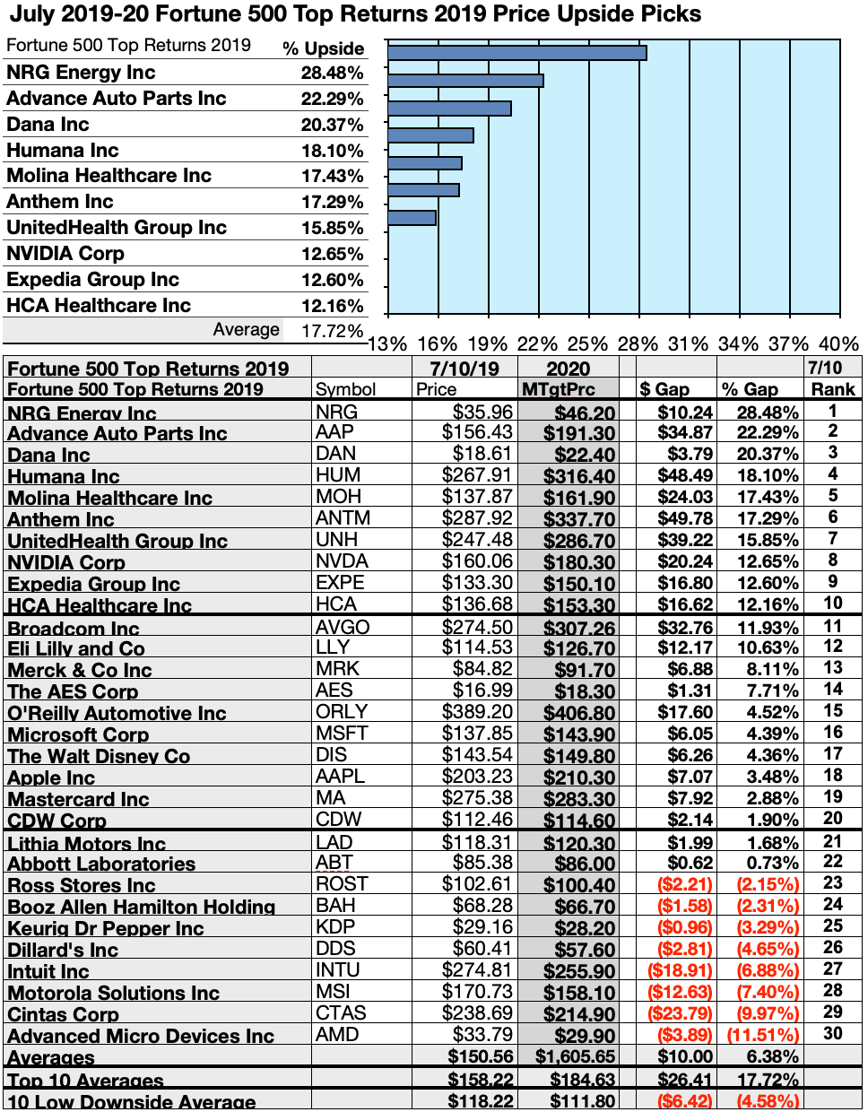 45 Fortune 500 Stocks Projected Top Total Returns To Investors To