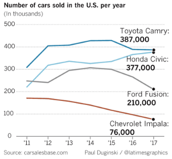 There Is An Automotive Bubble Forming In The U.S.