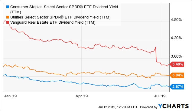 3 Undervalued Dividend Aristocrats With Attractive Starting Yields