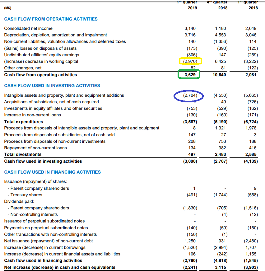 The Nest Egg Portfolio: Running The Numbers On Total's 5.5% Dividend Yield
