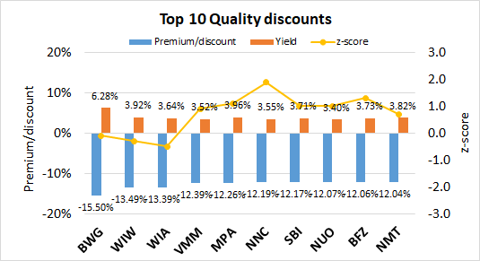 The Chemist's Quality Closed-End Fund Report: July 2019