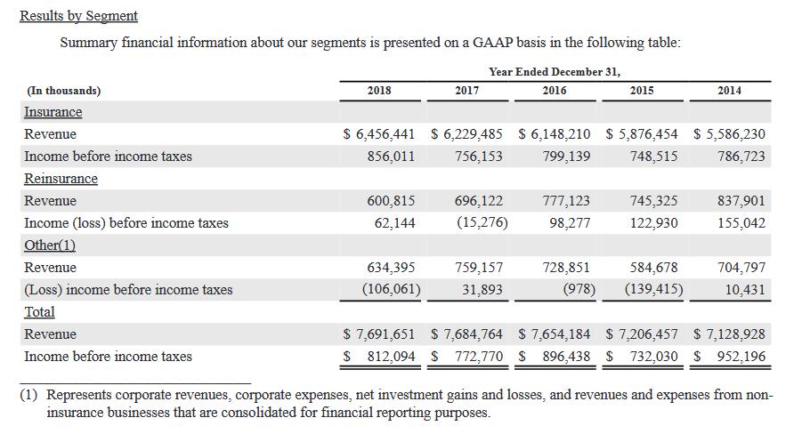 WRB Stock Financials - (084423102) - Stock Analysis