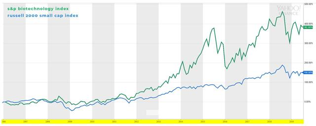 PrudentBiotech.com ~ S&P Biotechnology Index and Russell 2000 Index