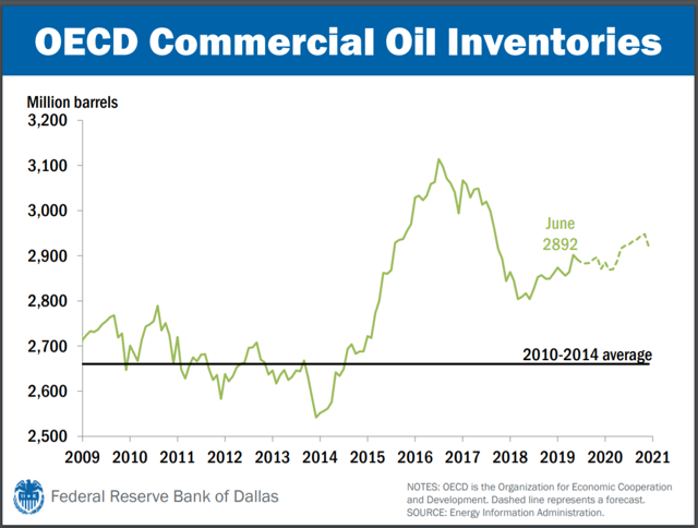 Fed Energy Slideshow OECD Inventories