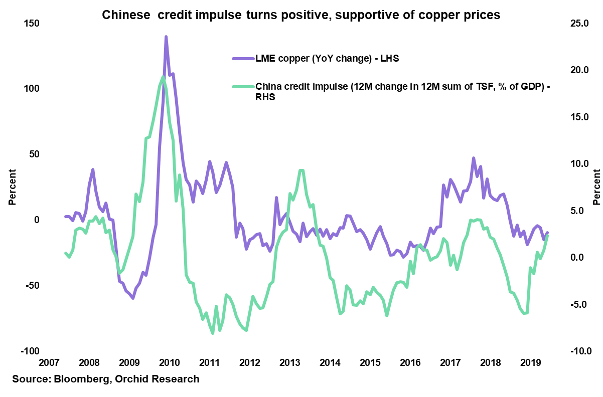 Chart Of The Week: Copper And China's Credit Flows