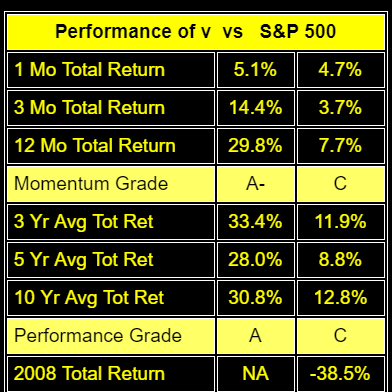 My Dividend And Growth Portfolio Is Up Over 20% YTD. Here Is One Of My Favorite Stocks.