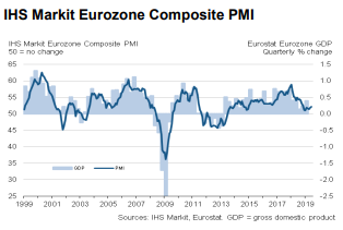 Eurozone Industrial Production Up - But It's Not All Over, Look At The PMI