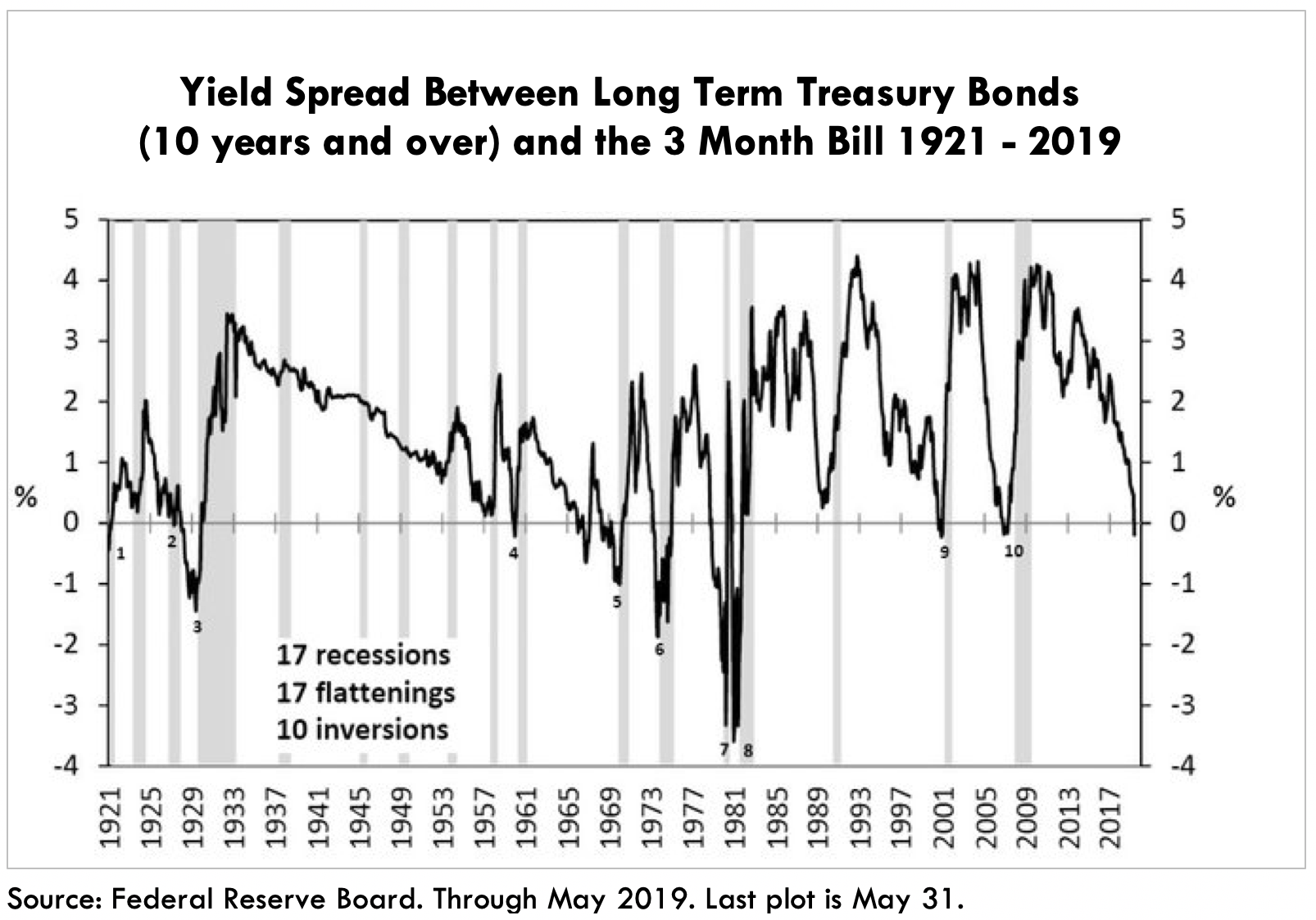 Are Inverted Yield Curves Signaling A Recession Or A Deflationary Boom?