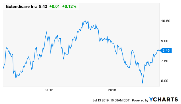 Extendicare: Growth Should Return Towards The End Of 2019