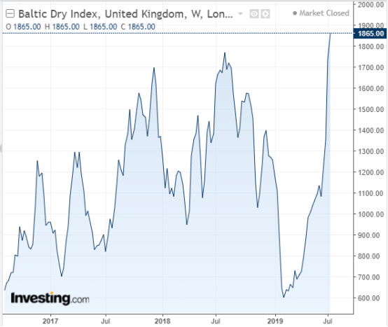 Timing The Market With The Baltic Dry Index - Vanguard S&P