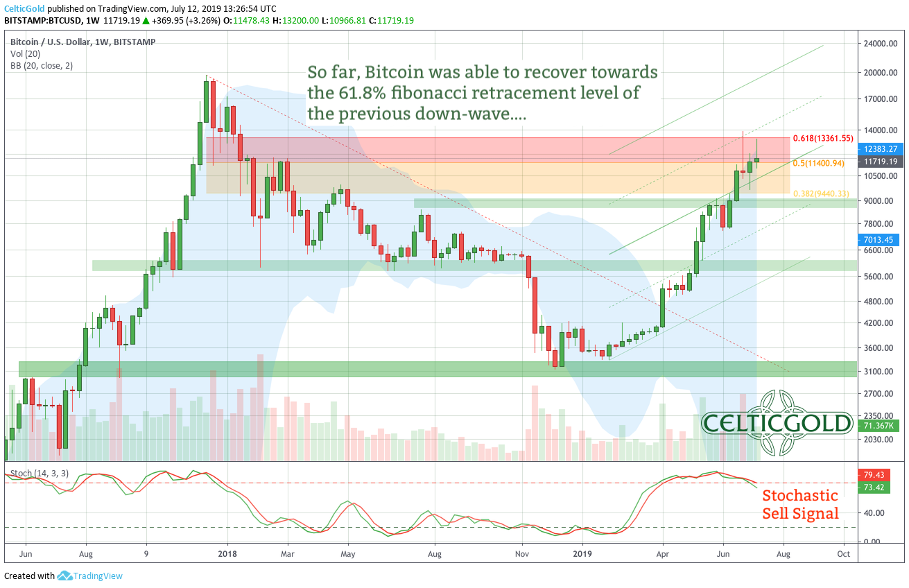 Bitcoin: ABC Correction Pointing Towards $8,500 - Bitcoin USD