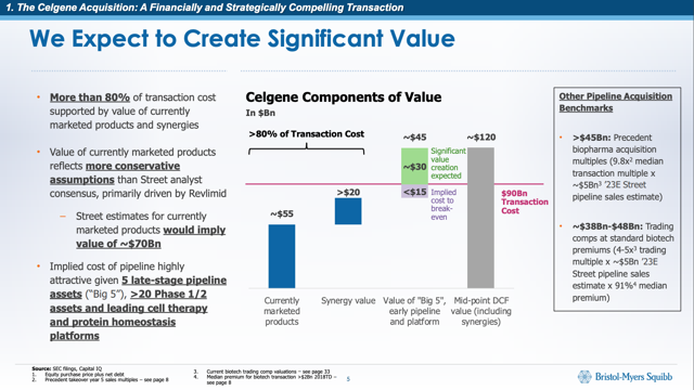 Celgene to Create Significant Value
