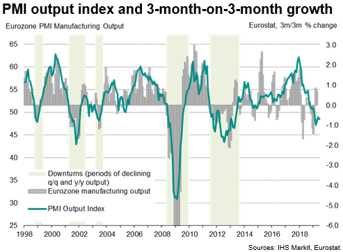 Upturn In Official Eurozone Manufacturing Data Likely Represents False Dawn