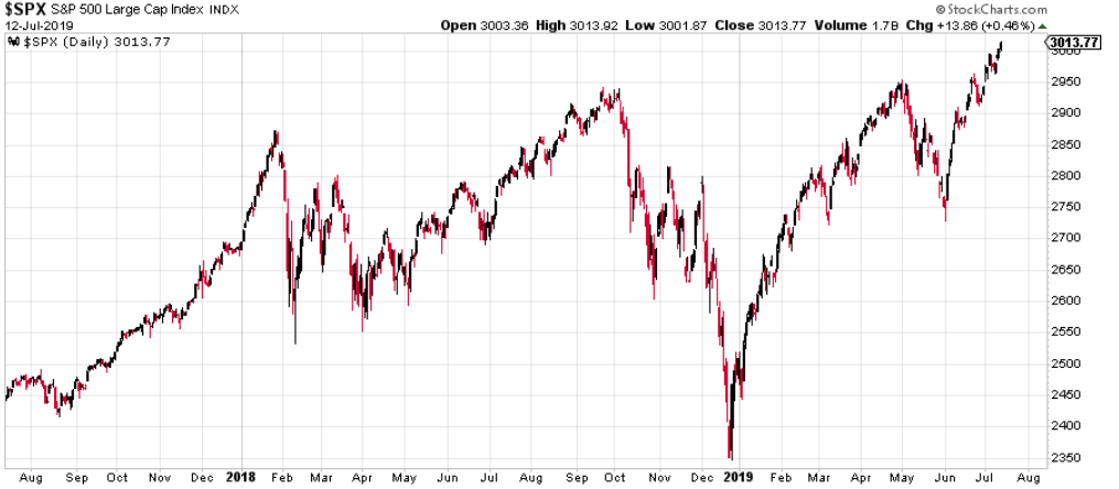 Market Outlook: Is The Stock Market About To Soar After A Big Breakout?