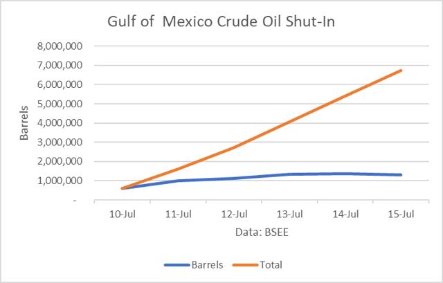 Oil prices nyse