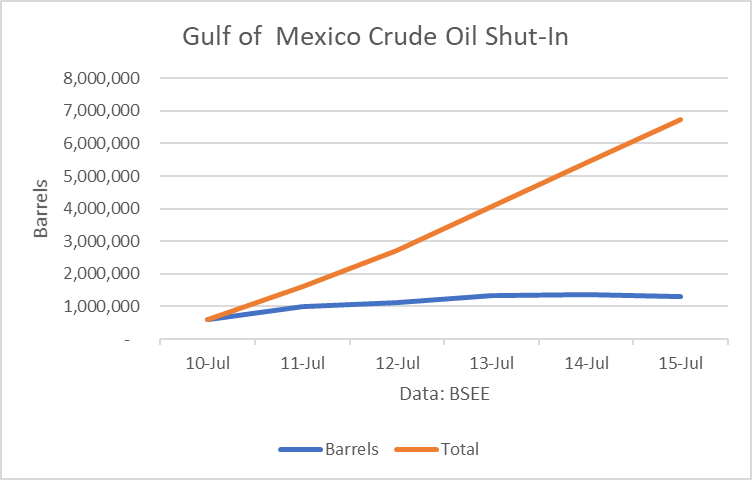 Impacts Of Tropical Storm Barry On Crude Oil Production, Inventories And Prices