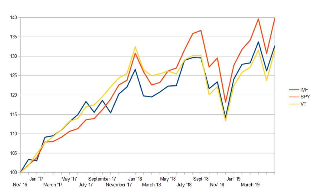 My IMF Portfolio: April Through June Performance Review