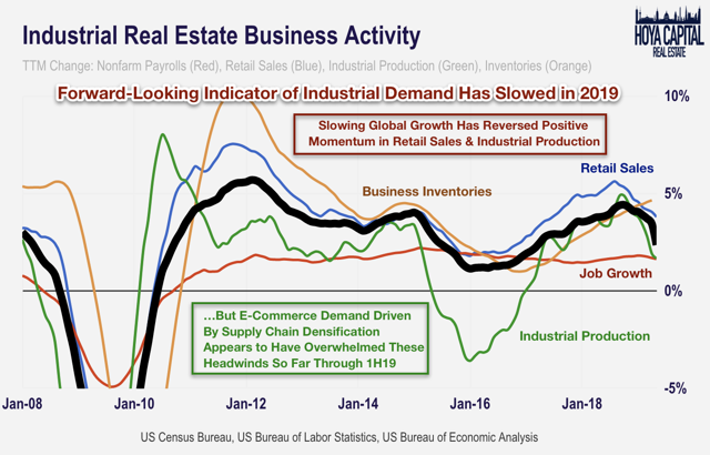 industrial business activity 2019