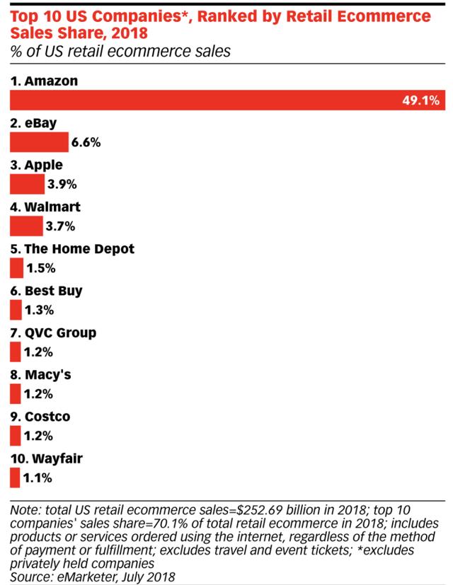 top 10 e-commerce