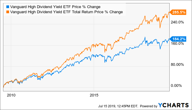 VYM Stock News and Price / Vanguard High Dividend Yield ETF - Stock