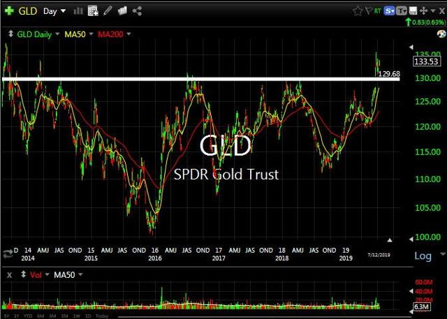 SPDR Gold Trust , Chart Courtesy of TC2000