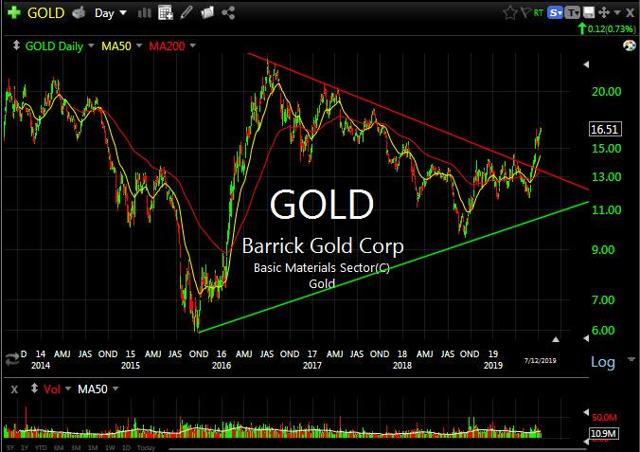 Barrick Gold Chart Courtesy of TC2000