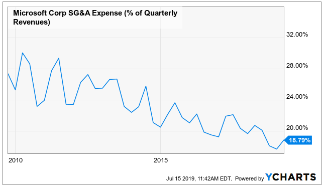 Microsoft: A Bearish Case Into Earnings - Microsoft