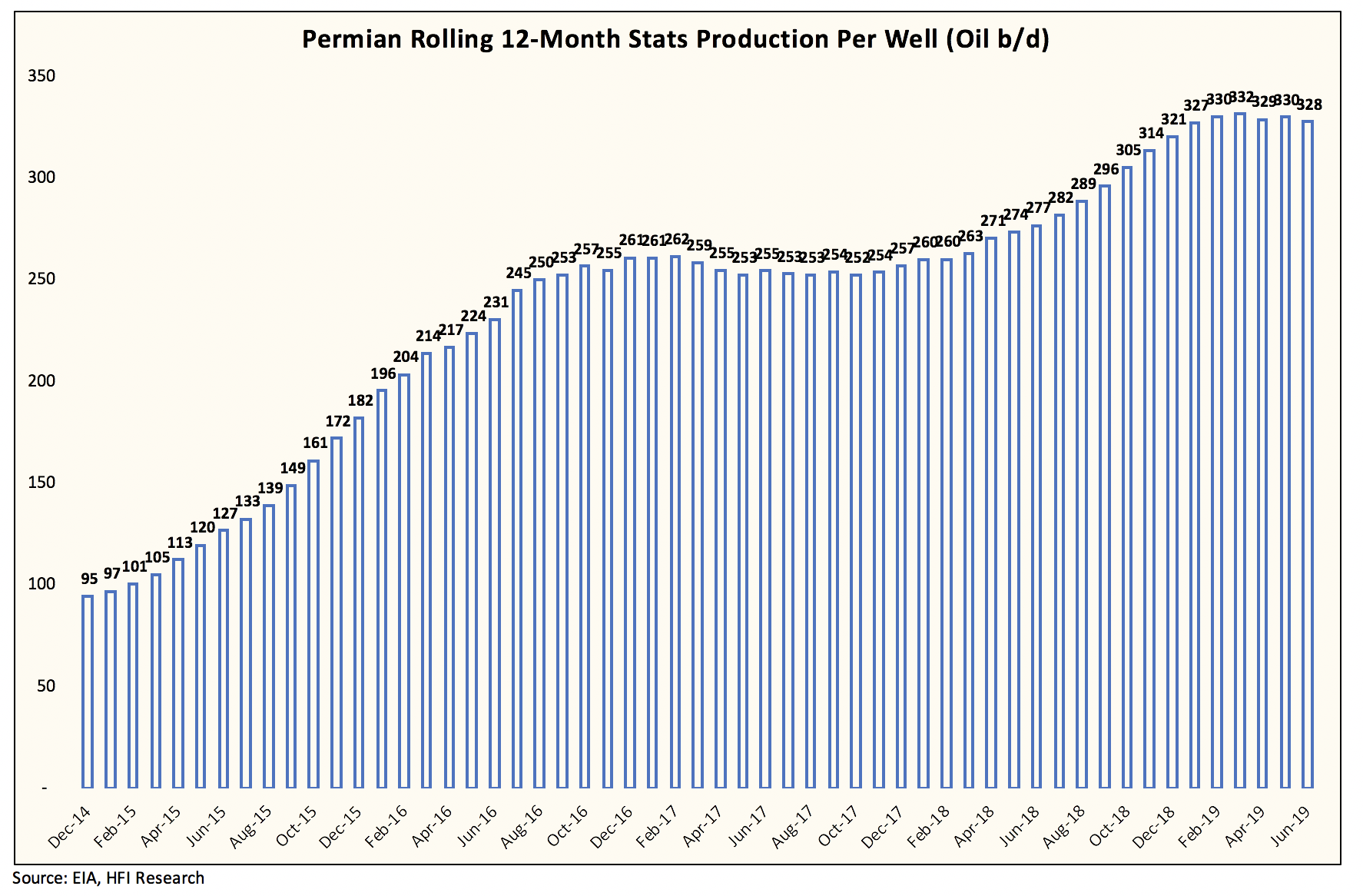 Shale Oil Well Productivity Stalls Putting Growth Estimates At Risk