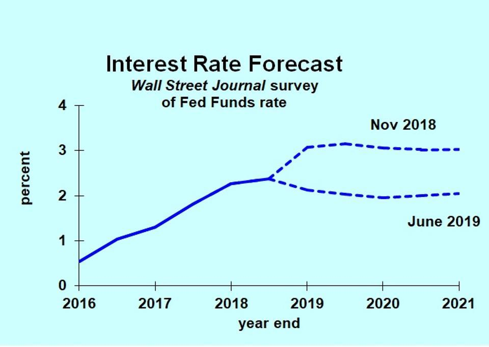 Most Interest Rate Forecasts Dropping - But Don't Be So Sure