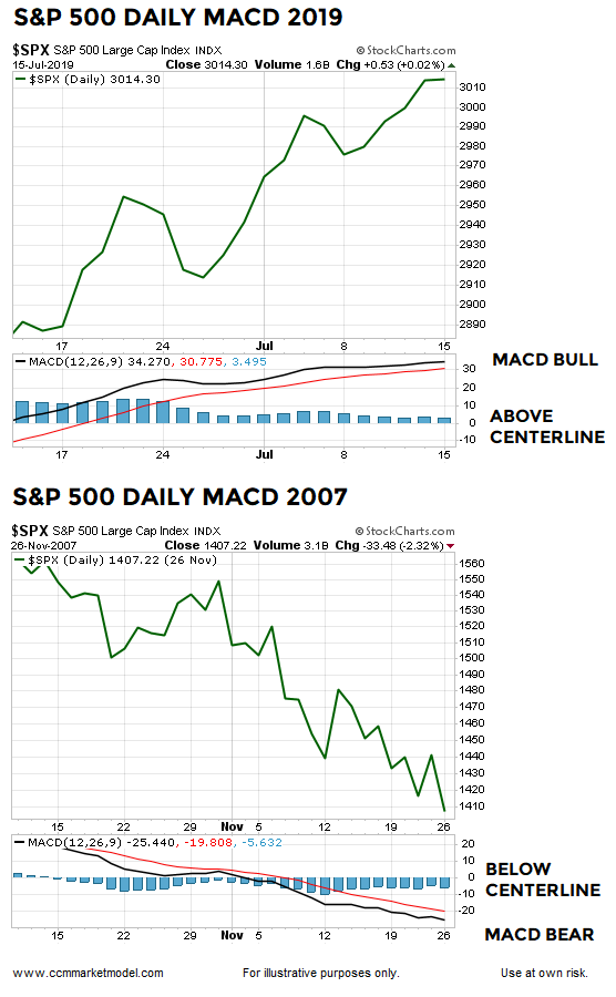 The Stock Market Is Delivering A Powerful Message