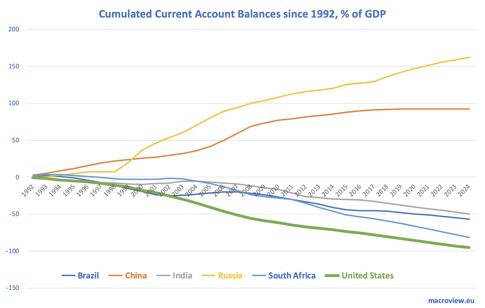 BRICS Current Account Surpluses: It's Russia And China Story