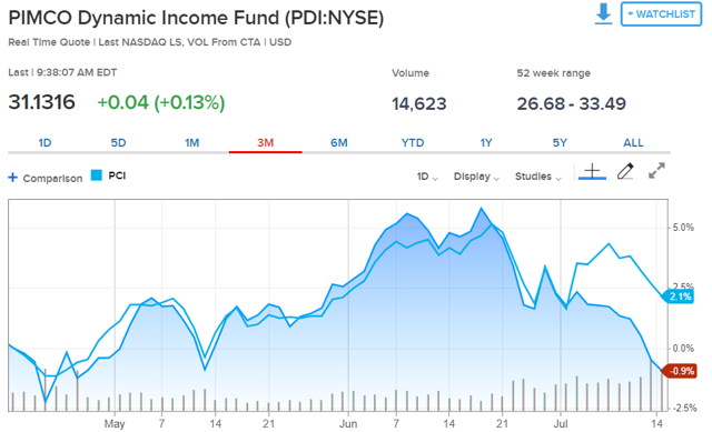 Pimco Dynamic Income Fund - 13F Holdings - Fintel io