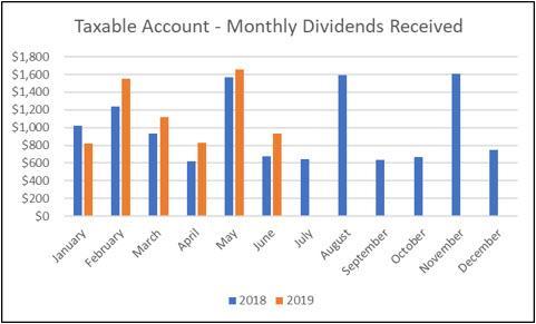 Monthly Dividend Update - June