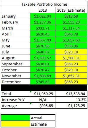 June - Annual Estimate Update