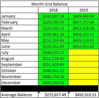 2019 - June Account Balance