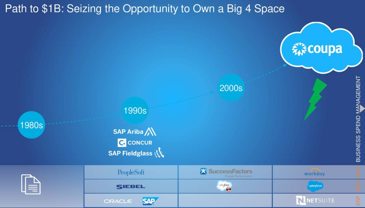 Coupa Software Incorporated: The Final Frontier